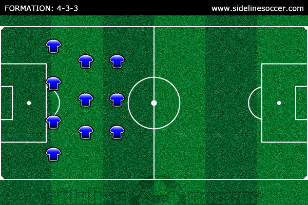Soccer Formation 4-3-3