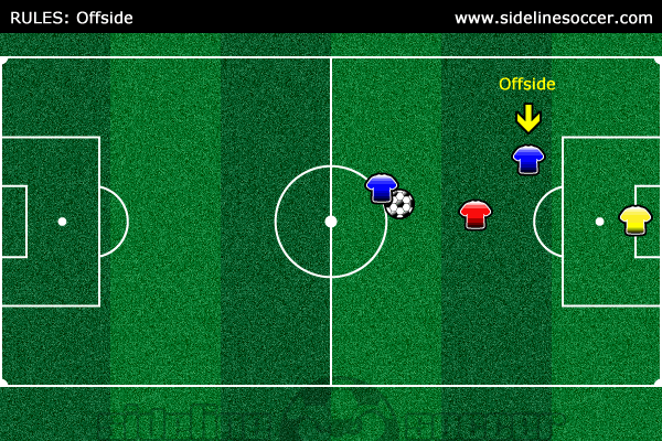 Soccer Rules Offside Diagram 2