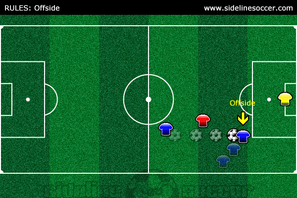 Soccer Rules Offside Diagram 5