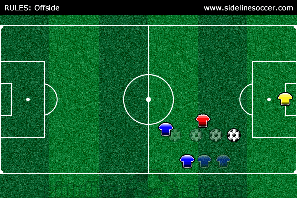 Soccer Rules Offside Diagram 6
