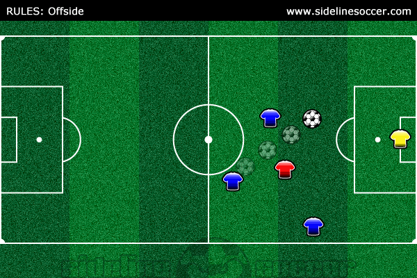 Soccer Rules Offside Diagram 7