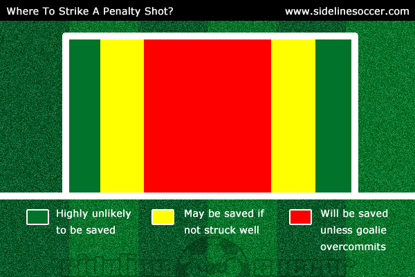 Where To Strike Penalty Shot